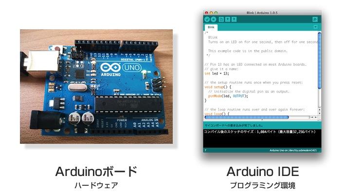 Arduinoボードとプログラム環境