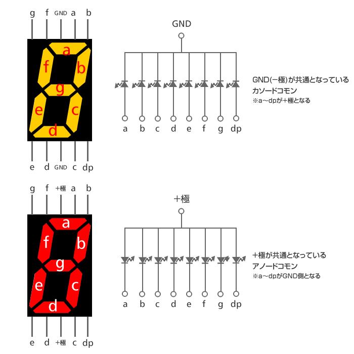 7セグメントLEDの構造・仕様