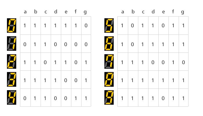 7セグLEDで数字を表現