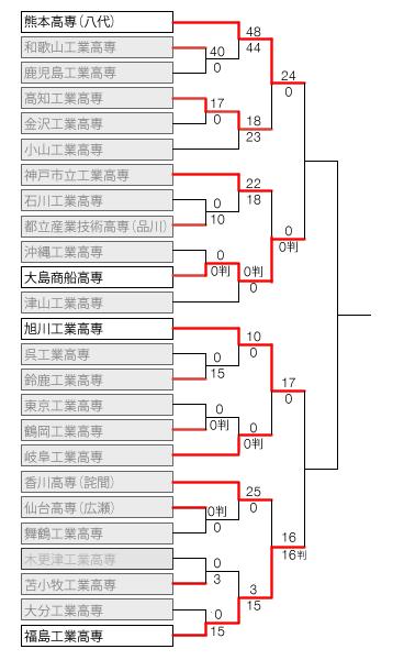 kosen2014_tornament4