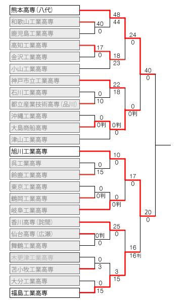 kosen2014_tornament5