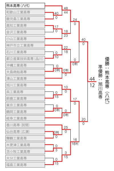 kosen2014_tornament_final