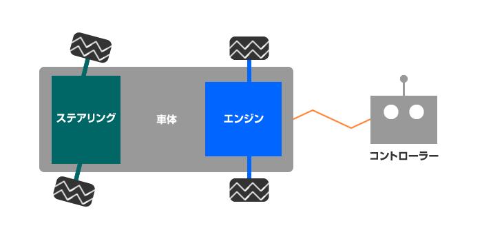 ラジコンカーの構成