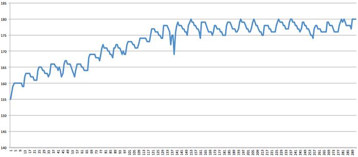 図6 データをEXCELでグラフ化(delayを100に設定)