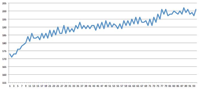 図7 データをEXCELでグラフ化(delayを500に設定)