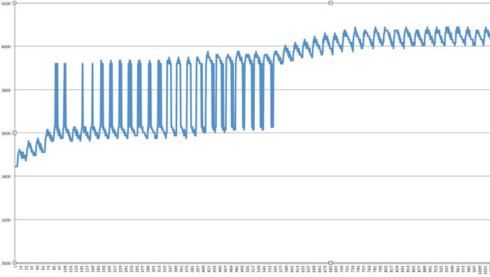 図8 計算式に工夫をしたグラフ