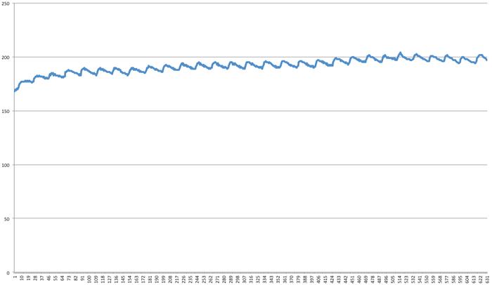 図5 データをEXCELでグラフ化(delayを50に設定)