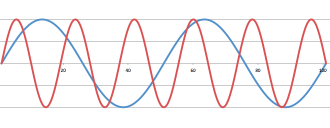 図5 2つの音の波