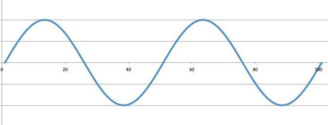 図4 ラの音の波