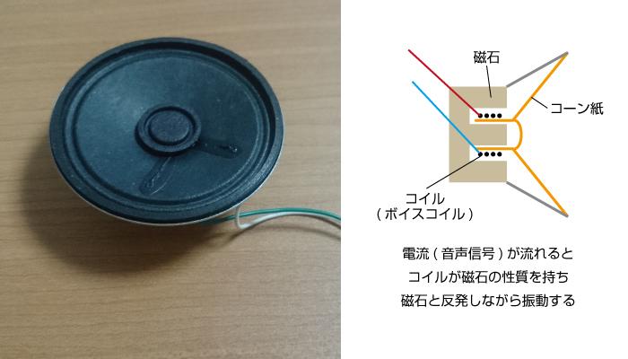 図2 動電型(ダイナミック)スピーカーのしくみ
