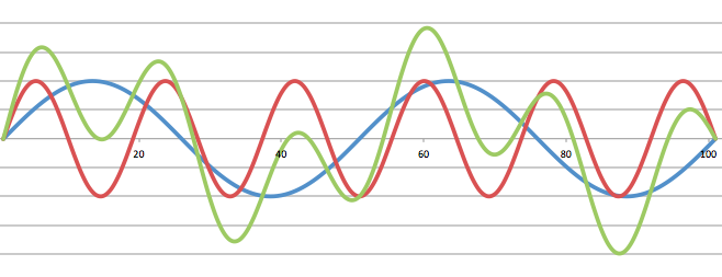 図6 2つの音の合成(緑の線)