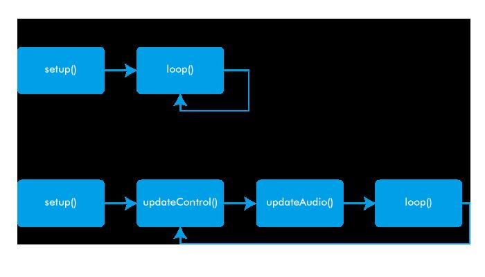 図2 Mozziの処理の流れ