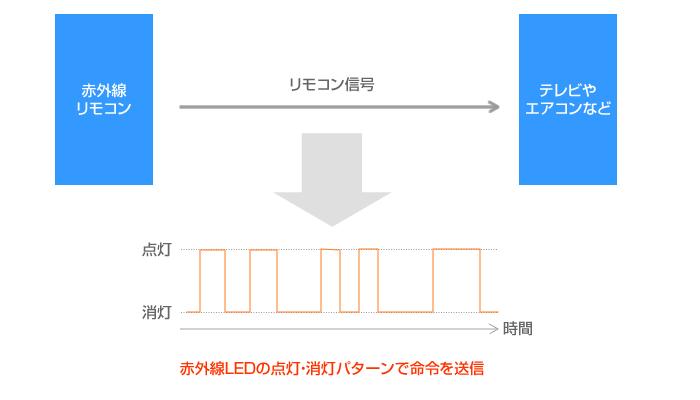 図2 リモコン信号の基本