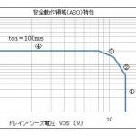 出力電流の絶対最大定格について