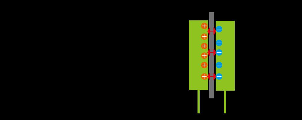 図2.コンデンサのしくみ