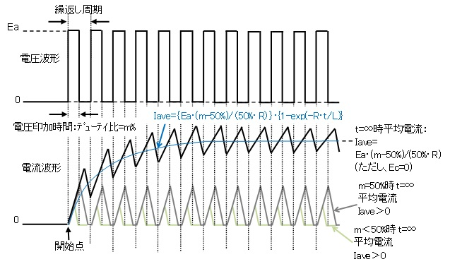 Fig-2 PWM駆動による定電流動作波形