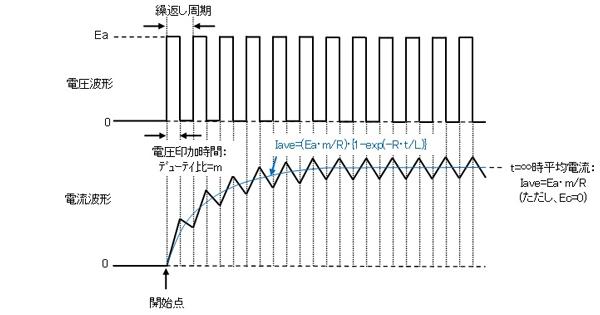 PWM駆動の電流回生方法による差について