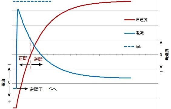 Fig-3 ブラシ付きDCモータ 最大回転数で逆転時電流・角速度過渡波形例