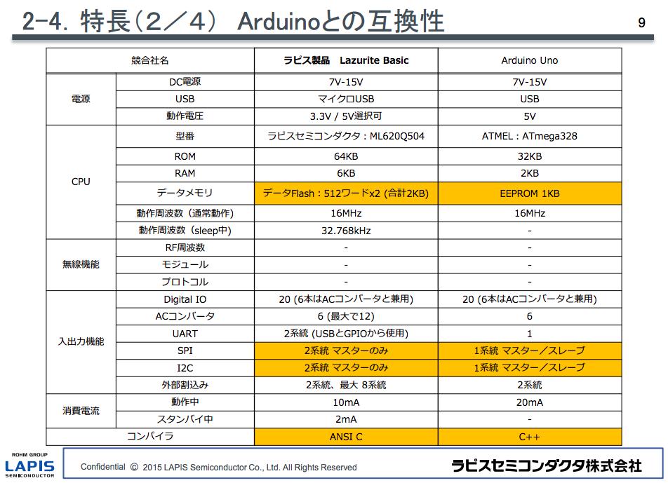 図6.Lazurite BasicとArduino UNOの比較表