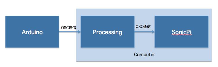 図1 システムの流れ