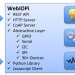 第30回「WebIOPiでIoT!(1)導入&Lチカ編〜ブラウザからGPIOを操作しよう」
