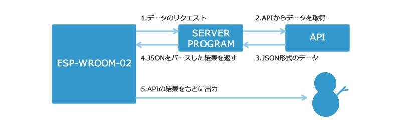 図5 デバイス全体の構成