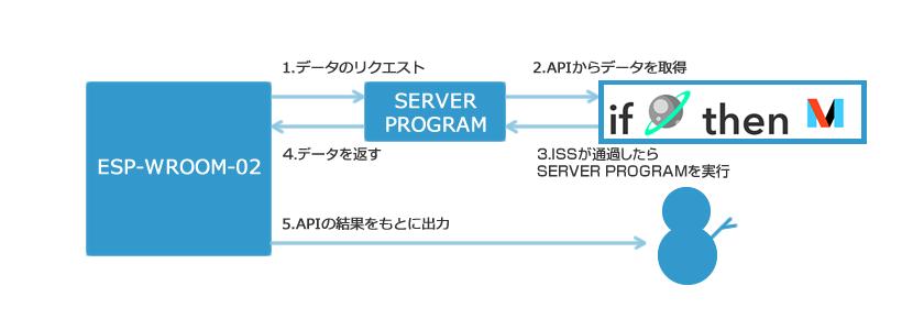 図20 システム構成