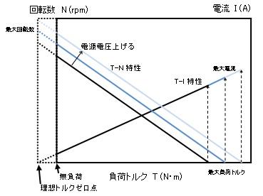 Fig-2 ブラシ付DCモータT-N、T-I特性