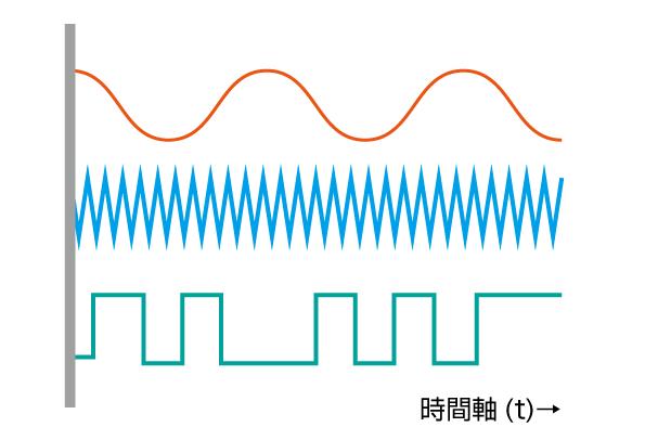 図1 パルス信号