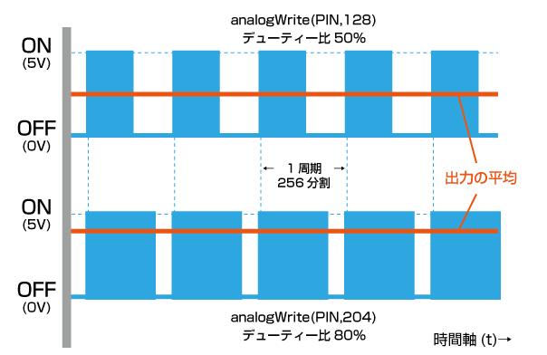 図2 PWM信号