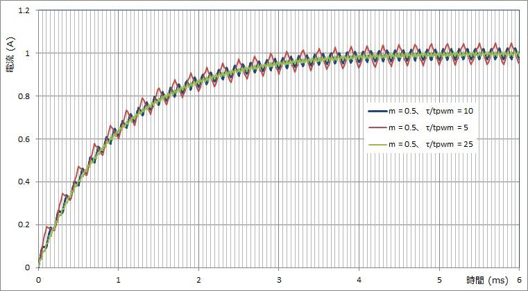 Fig-4 ブラシ付DCモータ PWM駆動過渡電流波形 τ/tpwm変化時