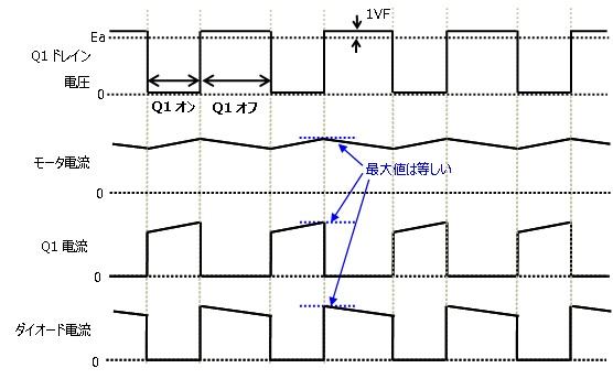 1MOSFET PWM駆動時電圧電流波形