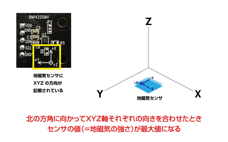 図1 地磁気センサの状態