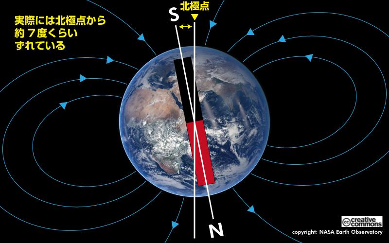 図5 地球の磁石は北極点からちょっとずれている