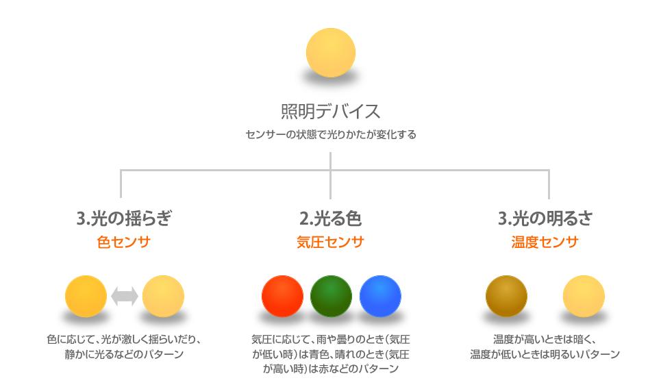 図1.照明デバイスの仕様