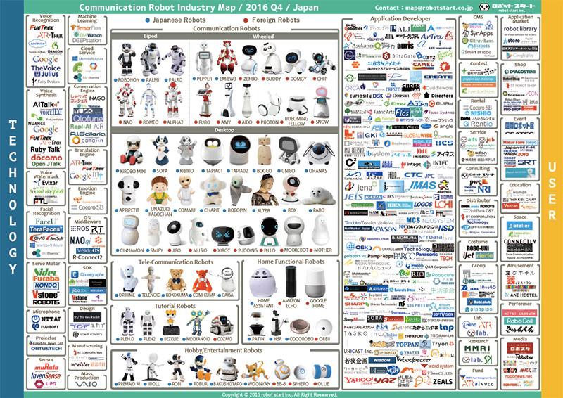 コミュニケーションロボット業界マップ
