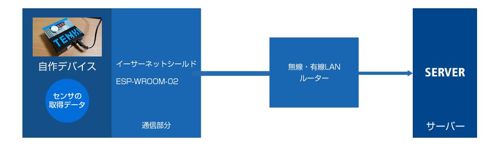 図1 これまでのサーバーへ通信する場合の方法