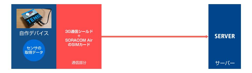 図2 SORACOMを使ったサーバーへ通信する場合の方法