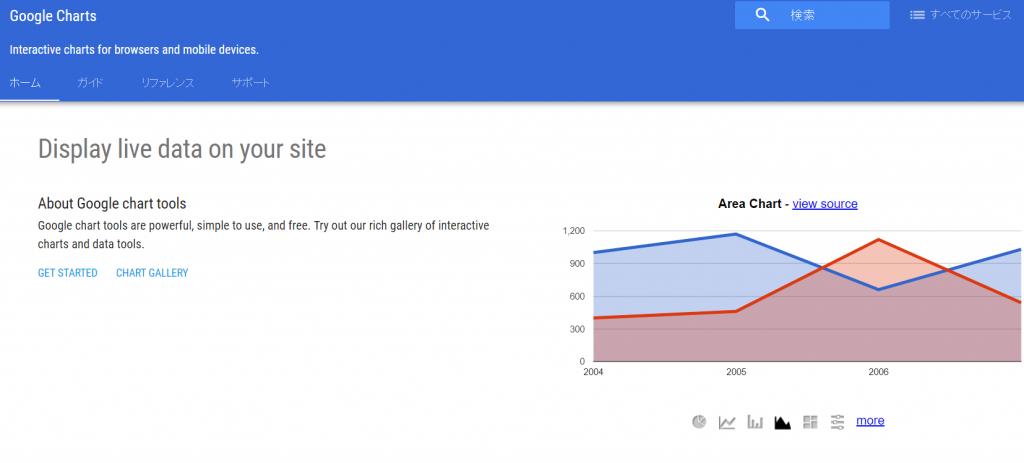 図3 Google Charts