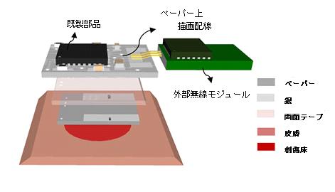 図4:酸素センサ搭載4層ペーパーベースPCB