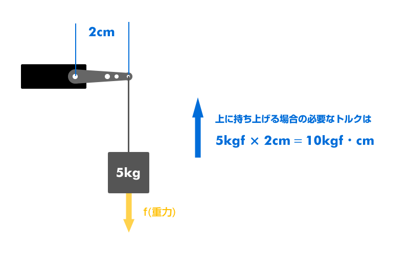 図2 トルクの計算方法
