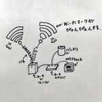 ここWi-Fi飛んでる?目に見えるデバイスをつくってみた(前編)