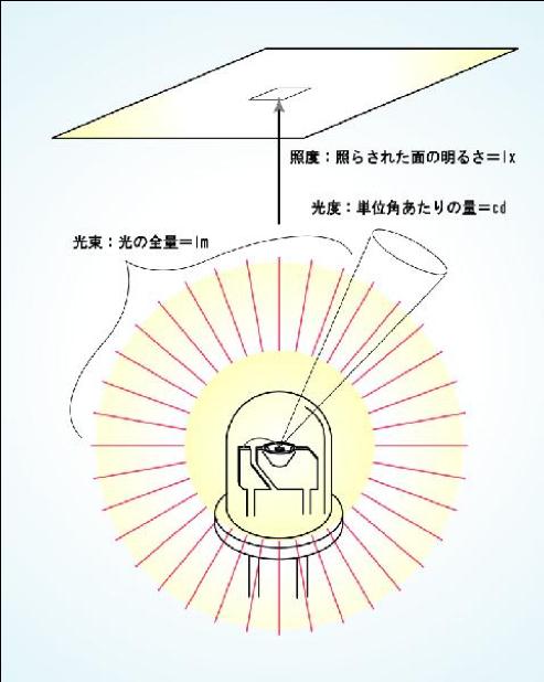 LED 明るさの表記