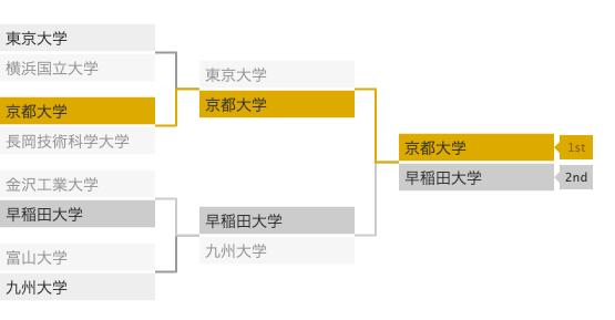 NHK学生ロボコン2019トーナメント表