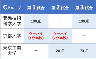 NHK学生ロボコン2019予選組み合わせ表