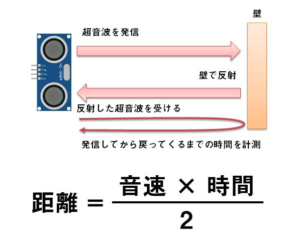 超音波距離センサーの動作