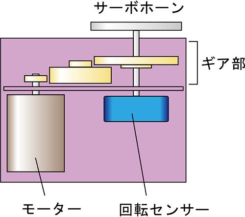 arduino-control-clipmotor-05-02