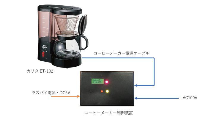 coffee-maker-with-raspberry-pi-01-04-2
