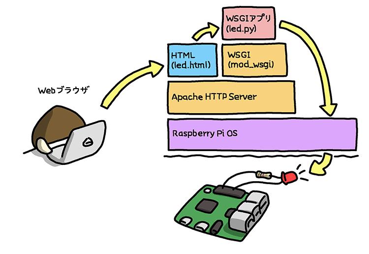 easy-iot-with-raspberry-pi-and-sensor-01-01