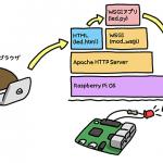 ラズパイとセンサで楽しむお手軽IoT<br><br><span>第1回:Webでデバイスを操作してみよう</span>
